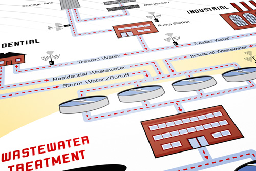 Meriam Instruments Wastewater Facility Process Illustration