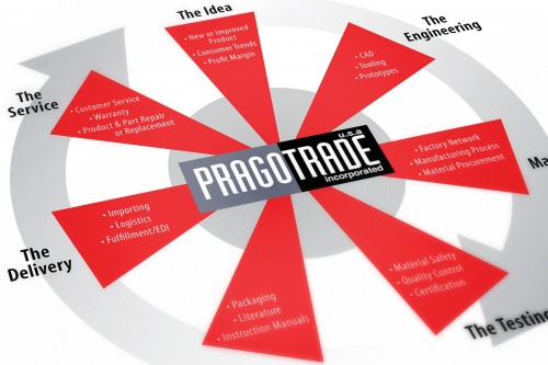 Pragotrade Corporate Overview Brochure